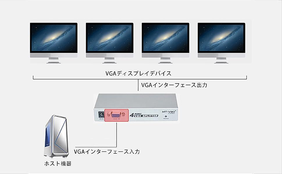 マルチデバイス互換性、プラグアンドプレイ
