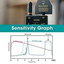 Sensitivity Graph