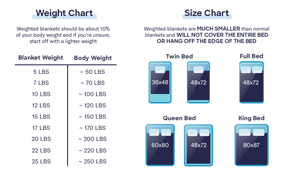 Weighted blankets should be 10% of your body weight and are MUCH smaller than normal comforters.