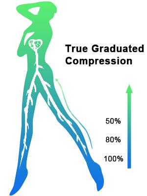 TRUE compression