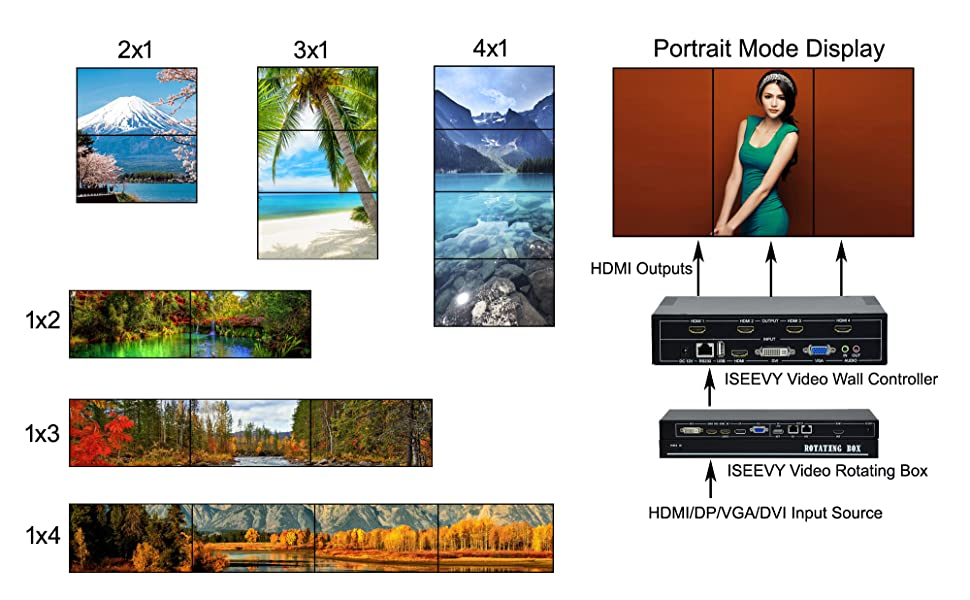 multiple splice mode and vertical display