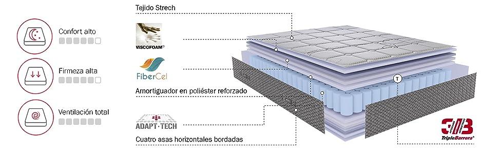 PIKOLIN Colchón 90x190 de muelles ensacados visco, firmeza Alta, Reversible, máxima Calidad, Alto 27 cm - Colchones Troas