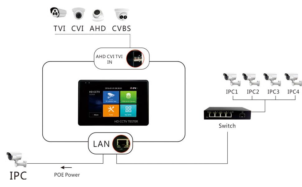 IP Camera tester monitor