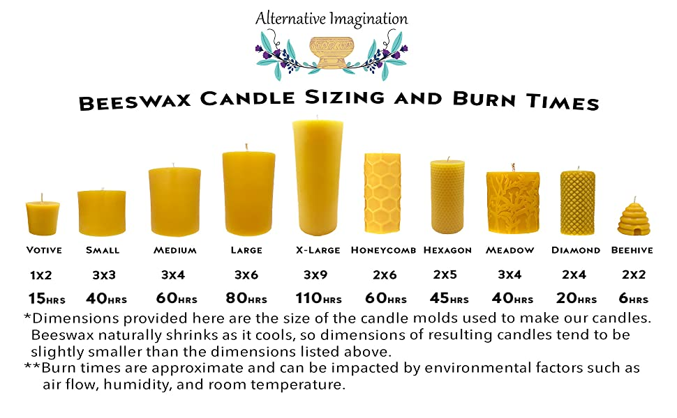 burntime infographic