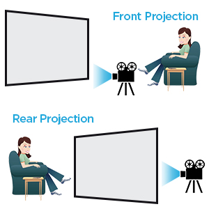 Front and Rear Projection
