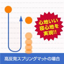 体圧分散の凹凸加工のアルファマット採用で体圧を拡散し腰痛の方に!