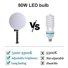 80W LED bulb
