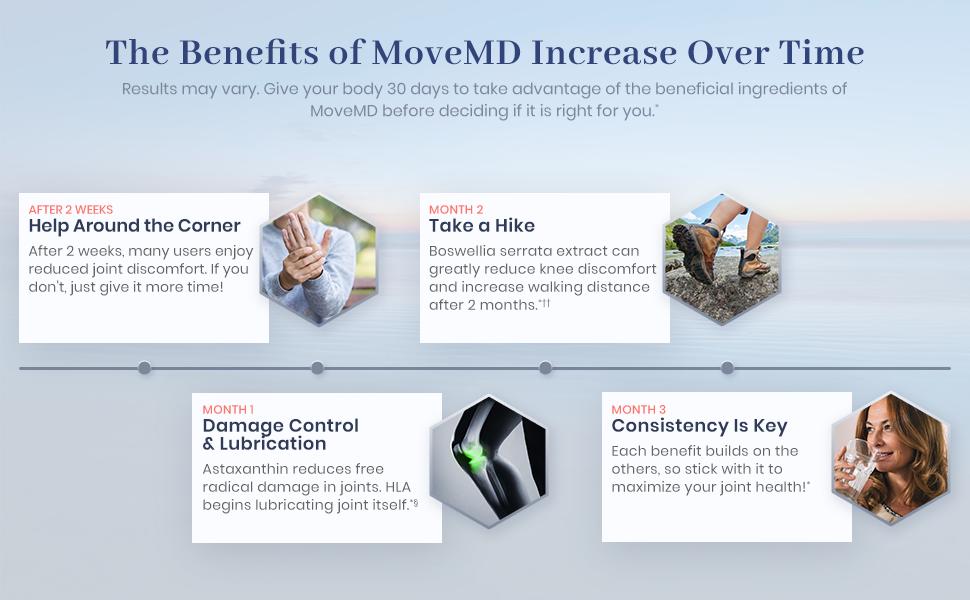 MoveMD Benefits Timeline