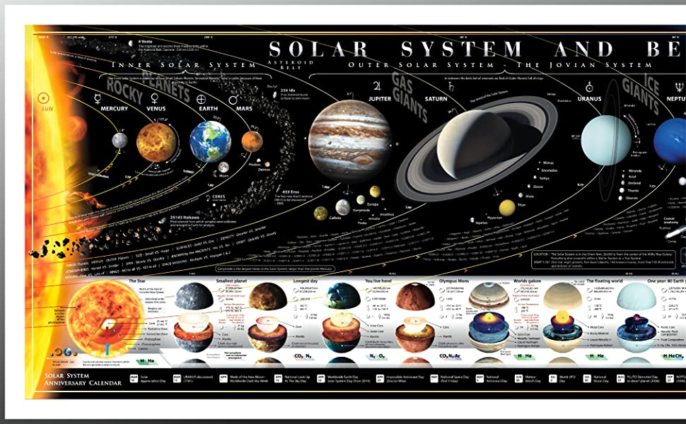 solar system poster map, planets, voyager, earth, mars