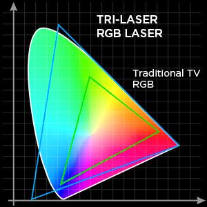Tri laser