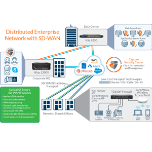 Distributed networks with SD-WAN