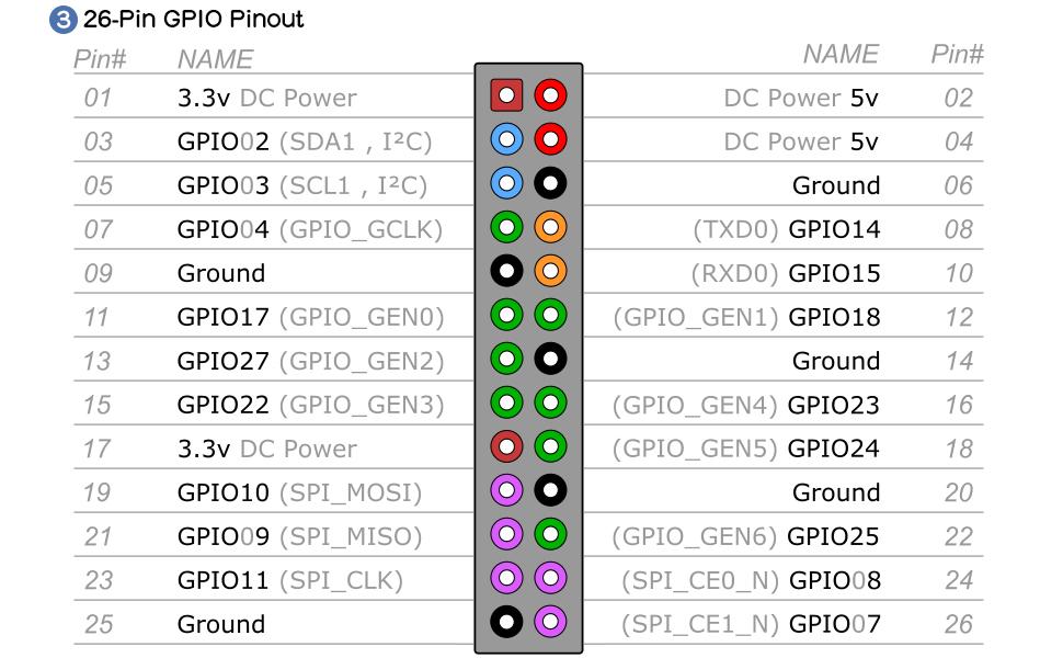 raspberry pi X400 GPIO Pinout