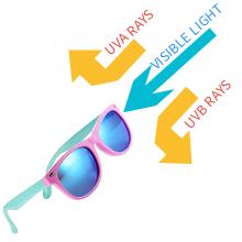 UV Light Blocking