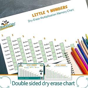 Dry Erase Easy Multiplication Poster