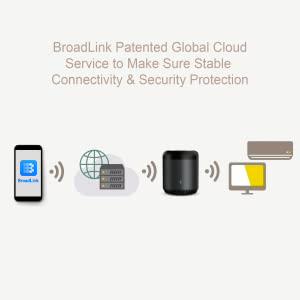11  Broadlink Wifi Smart Home Hub RM MINI 3 IR Automation Learning Universal Remote Control Compatible with Alexa 89d5c6d8 e0ba 42b9 94e0 62f3893e67f3