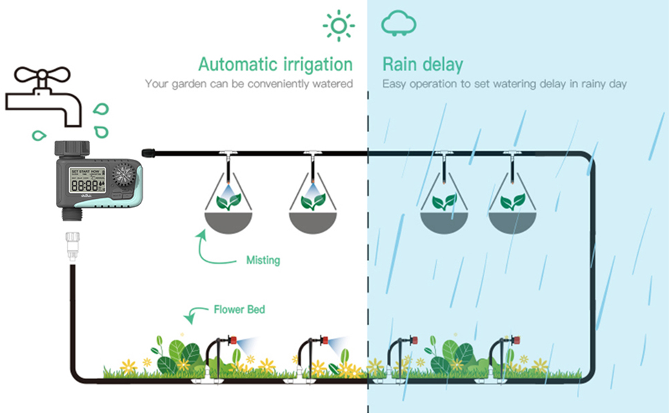 Automatic irrigation and rain delay function