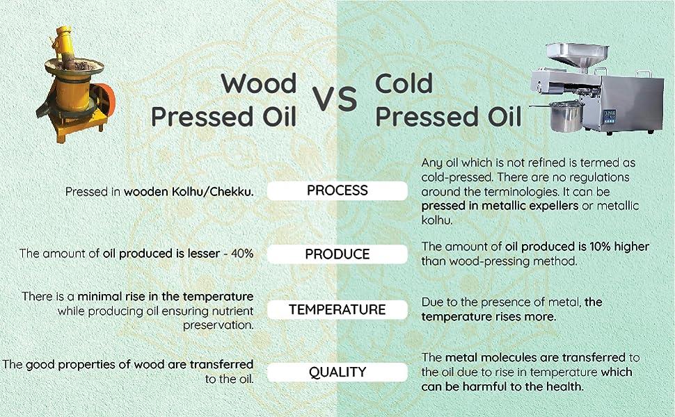 Wood Pressed vs Cold Pressed