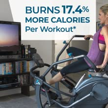 Burns 17.4% More Calories Per Workout