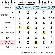 UV LED レジン 比較表