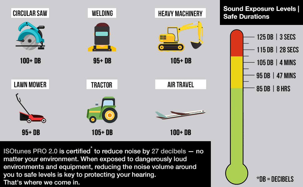 isotunes pro 2.0 hearing protection headphones sound isolating blocking headphones ear protection