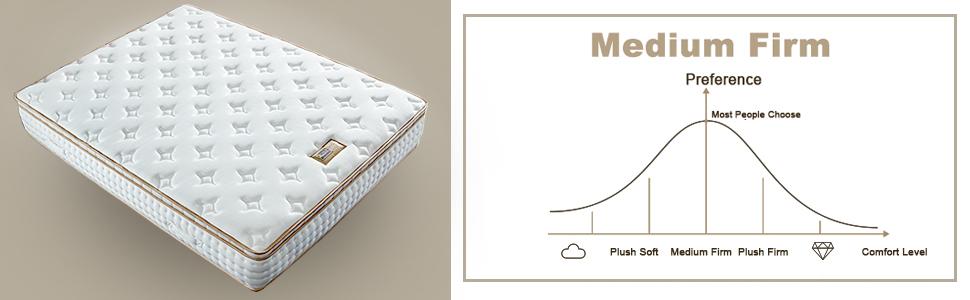 Gel mattress-8