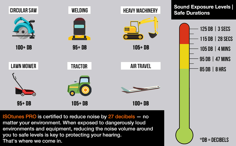 isotunes headphones earphones earplugs certified osha for work mowing welding reducing block sound