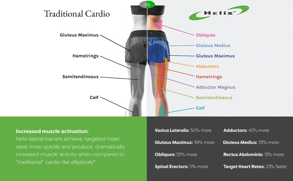 Traditional cardio vs Helix