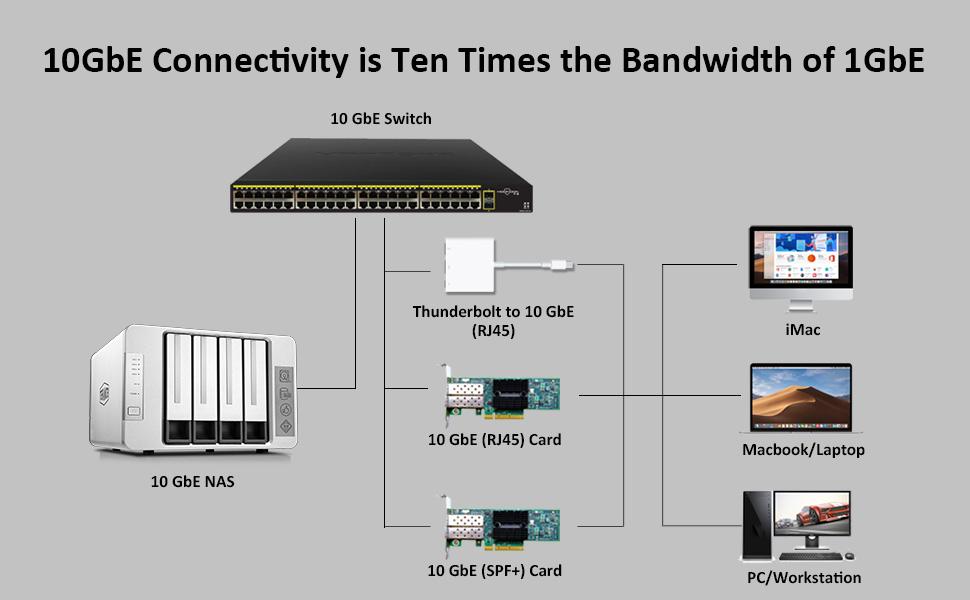 network attached storage nas server plex media transcode cloud data synchronization 5 bay sync
