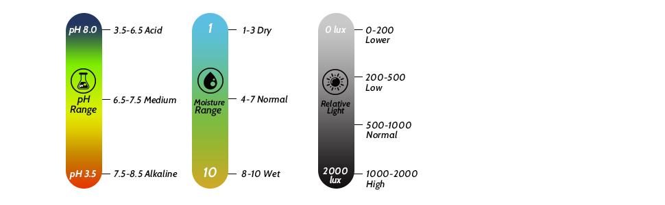 3-in-1 pH soil Tester