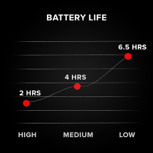 battery life for the nomad battery 6 hours runtime