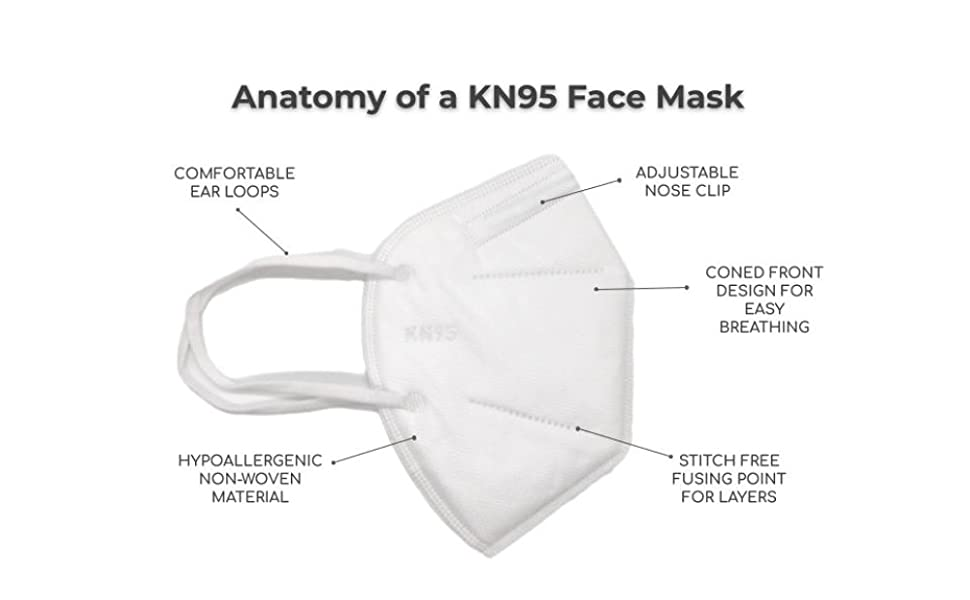 Parts of a Kn95 face mask