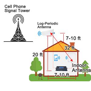 signal booster antenna installation