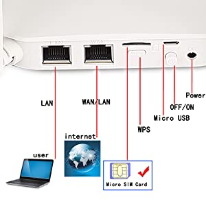 KuWFi 4G LTE CPE Router