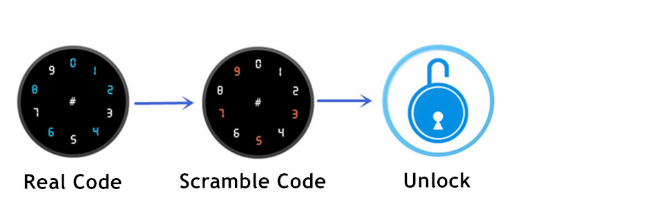 Scramble code function