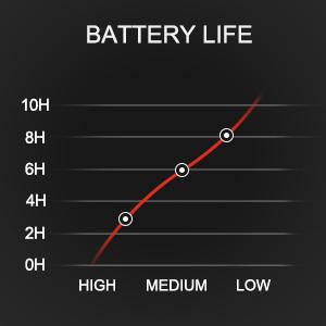Lat-long Battery
