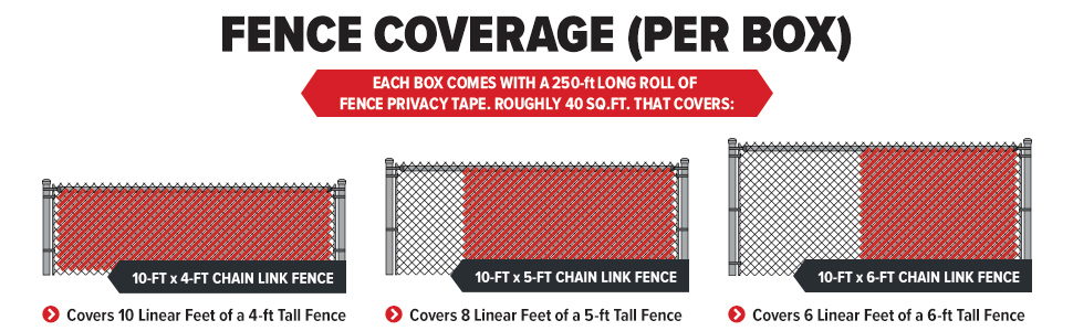 Fenpro Fence Privacy Tape Fence Coverage