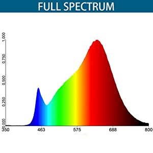LED T5 Grow lights
