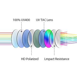 偏光レンズの特徴