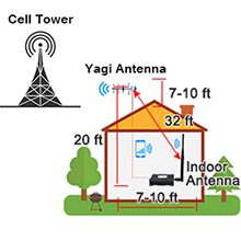 verizon cell phone signal booster 4g lte -easy install