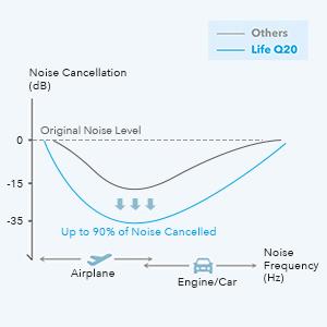 Hybrid Active Noise Cancellation