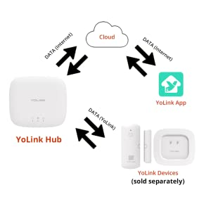 Your smart home needs a brain, so get started with YoLink