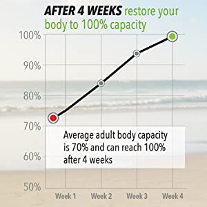 Take Encour daily to move from an average of 70% to 100% in just 4 weeks