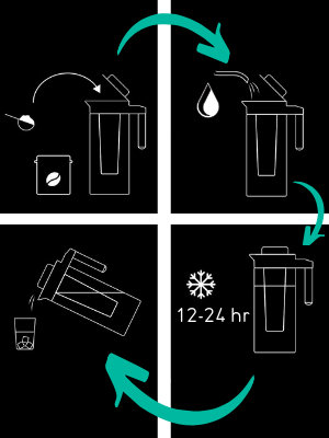 Coffee Gator Cold Brew Instructions