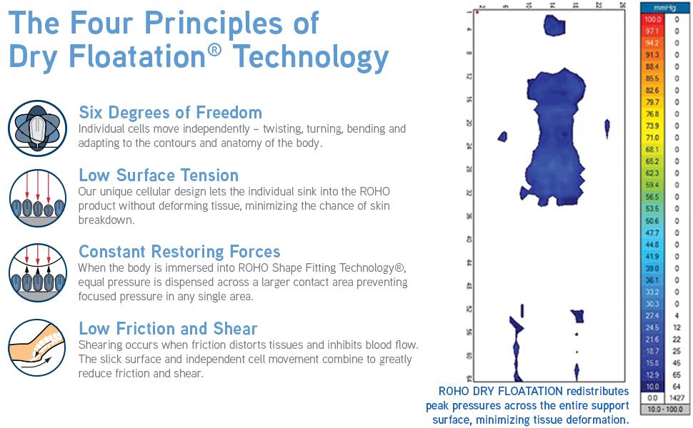 dry flotation technology mattress system