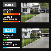 Clear and smooth viewing with H.264+ technology