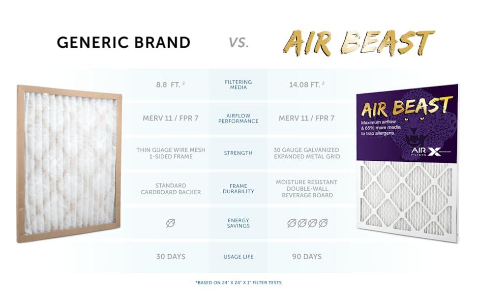 Air Beast Comparison