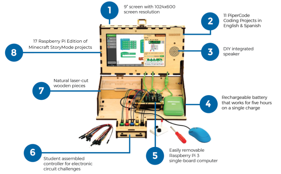 Piper Computer Kit Highlights, Features