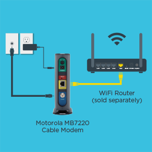 Easy setup with just 3 connections: power, coax cable, and Ethernet.