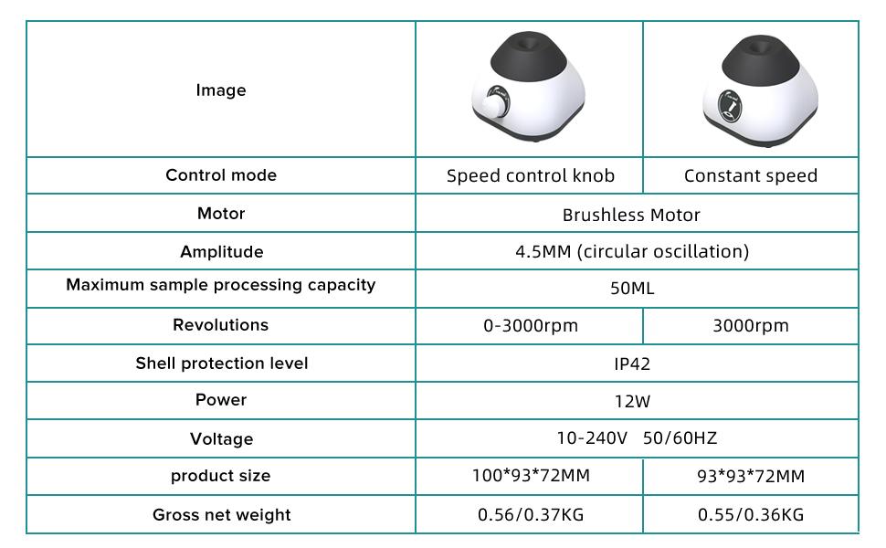 Parameter comparison