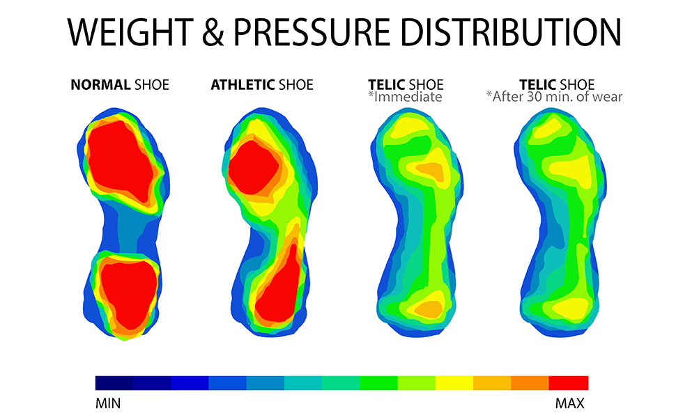 Telic, Technology, pressure map, recovery, athlete, experience telic, soft, sandals,